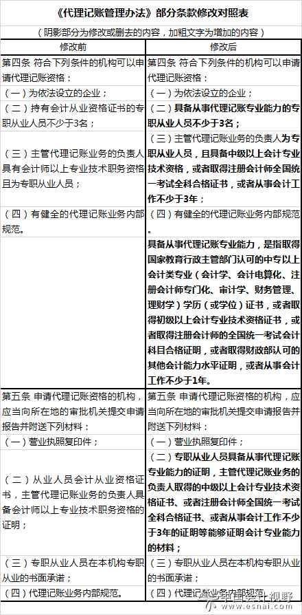 代理记账办法和会计工作规范修订征意见