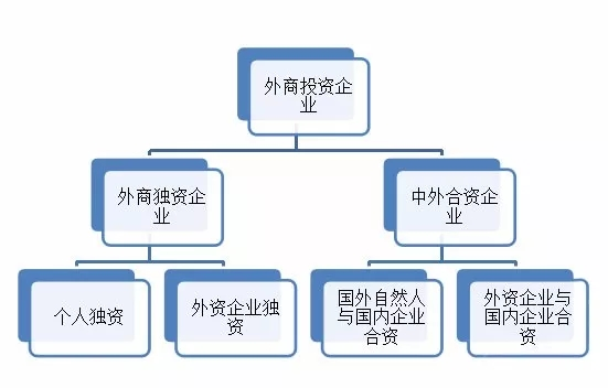 外资企业工商注册流程