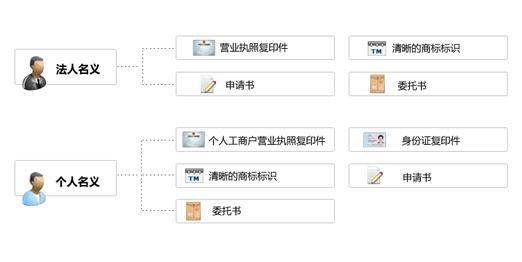国内商标注册申请流程(如何申请国内商标注册)